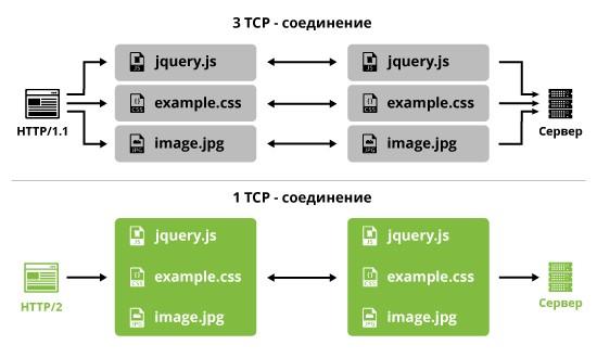 Мультиплексирование позволяет браузеру выполнять множество запросов в рамках одного TCP-соединения