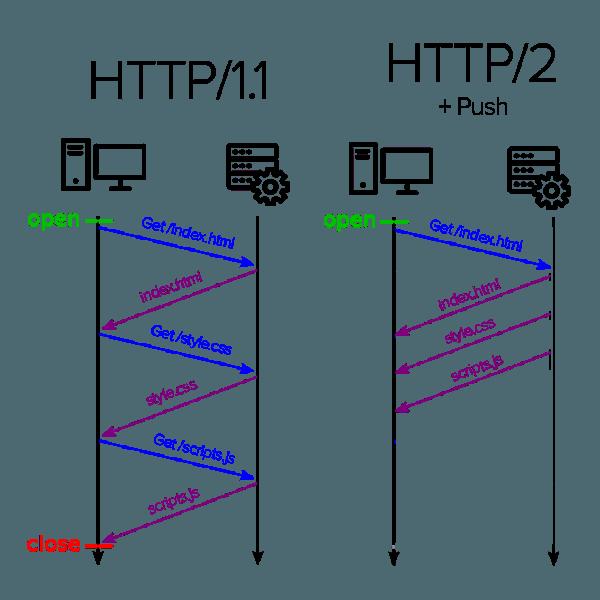 Еще быстрее с HTTP/2